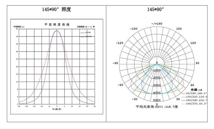 LED隧道灯100W 平面照度&配光曲线图