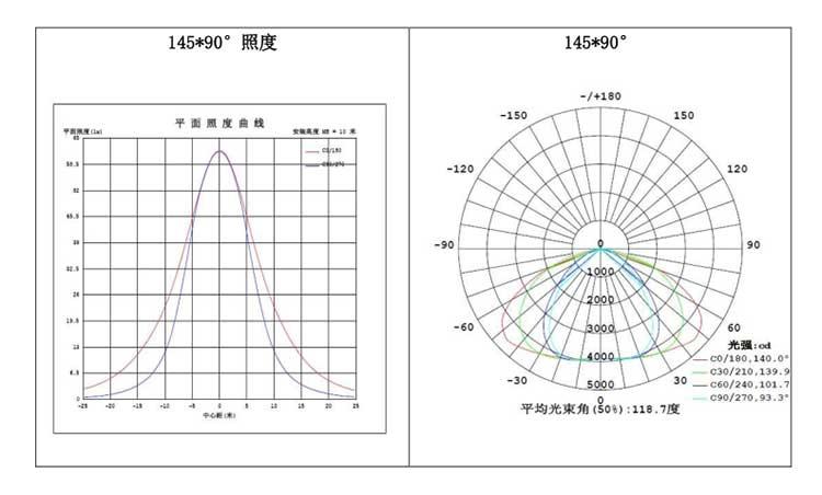 LED隧道灯200W 平面照度&配光曲线图