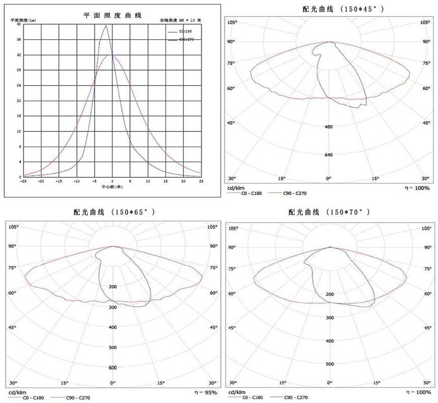LED路灯60W-80W-100W平面照度&配光曲线