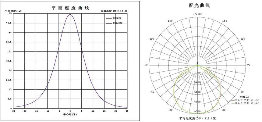 LED工矿灯UFO150W平面照度&配光曲线