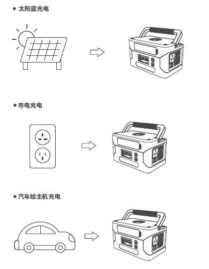 多功能太阳能便携电源的充电方式