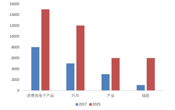 锂离子电池市场发展趋势