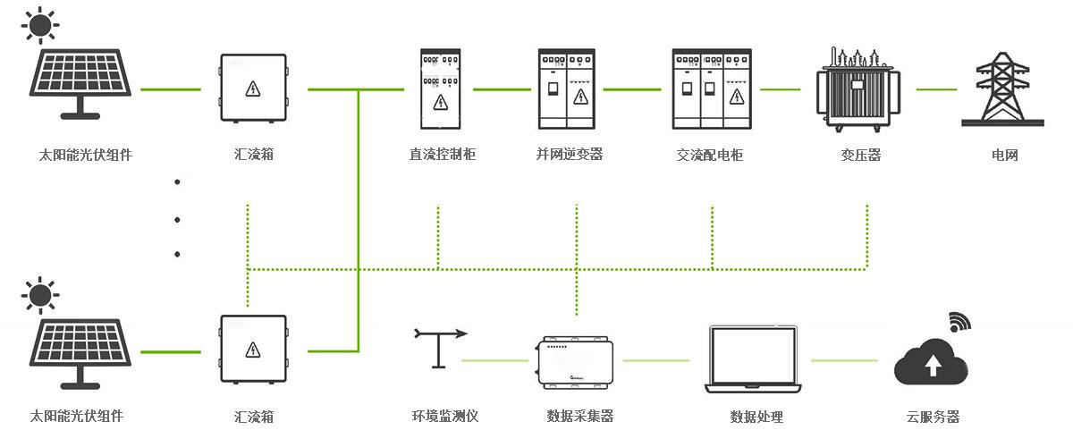 光伏并网发电系统示意图