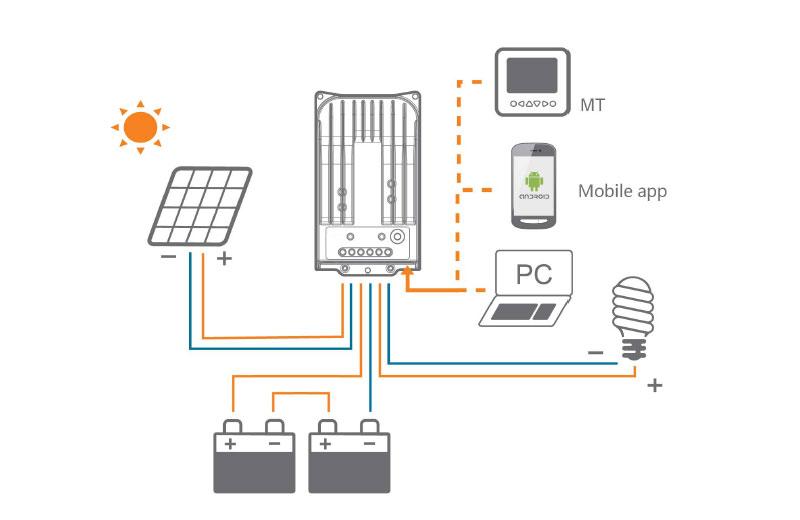 太阳能离网控制器MPPT-TR-BN系列(10A-40A)应用示意图