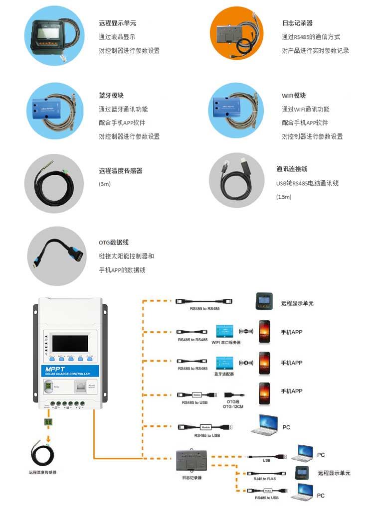 太阳能离网控制器MPPT-TN-N系列(10A-40A)应用示意图