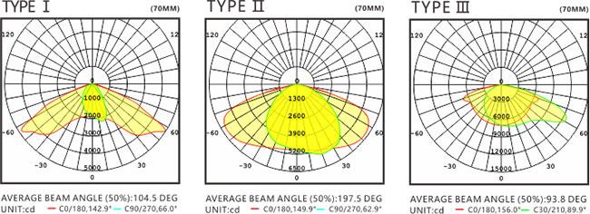 LED路灯U-SL0301-50W 配光图