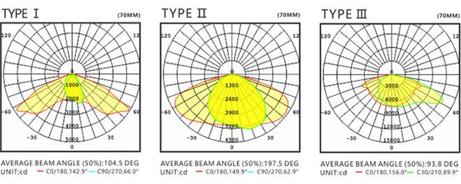 LED路灯U-SL0304-200W 配光曲线