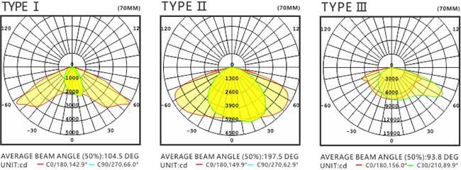 LED路灯U-SL0305-250W 配光曲线