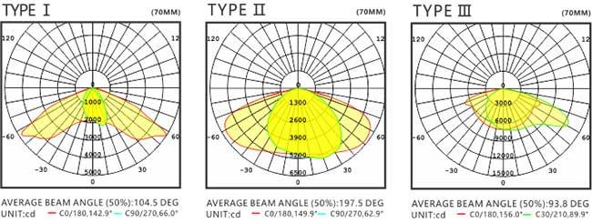 LED路灯U-SL1201-40W 配光图