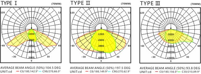 LED路灯U-SL1202-80W 路灯配光图80W