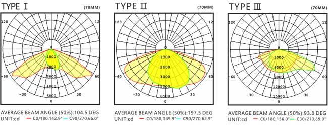 LED路灯U-SL1204-180W 配光曲线