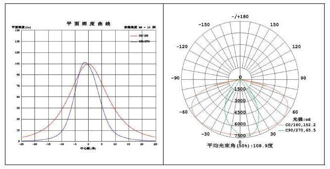 LED路灯U-SL1301-60W 配光曲线