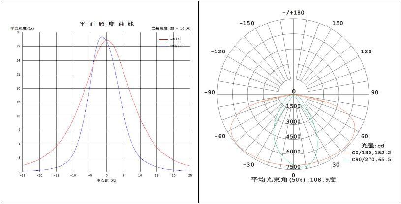 LED路灯U-SL1601-60W 配光曲线