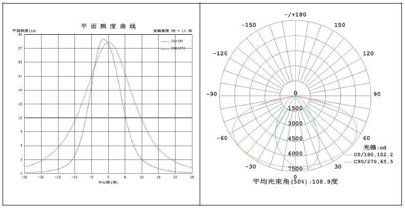 LED灯具 路灯配光曲线 平面照度