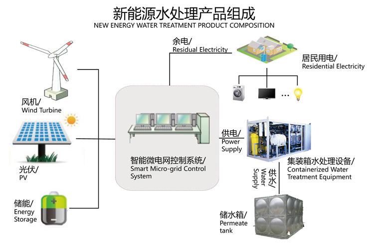 新能源水处理产品组成